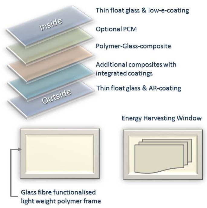 New lightweight windows with layers